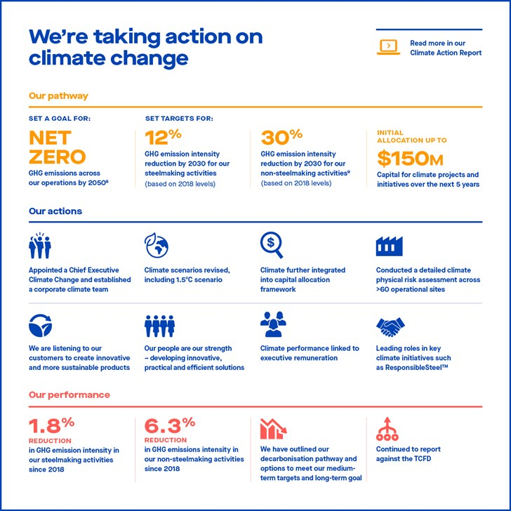 BlueScope Climate Action Report infographic